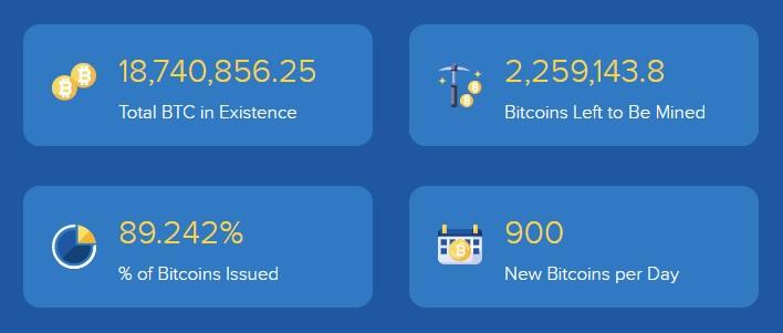 How Many Bitcoins Will Ever Be Mined