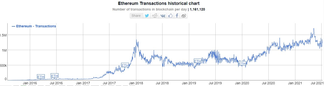 Ethereum Transactions Rising Since 2016